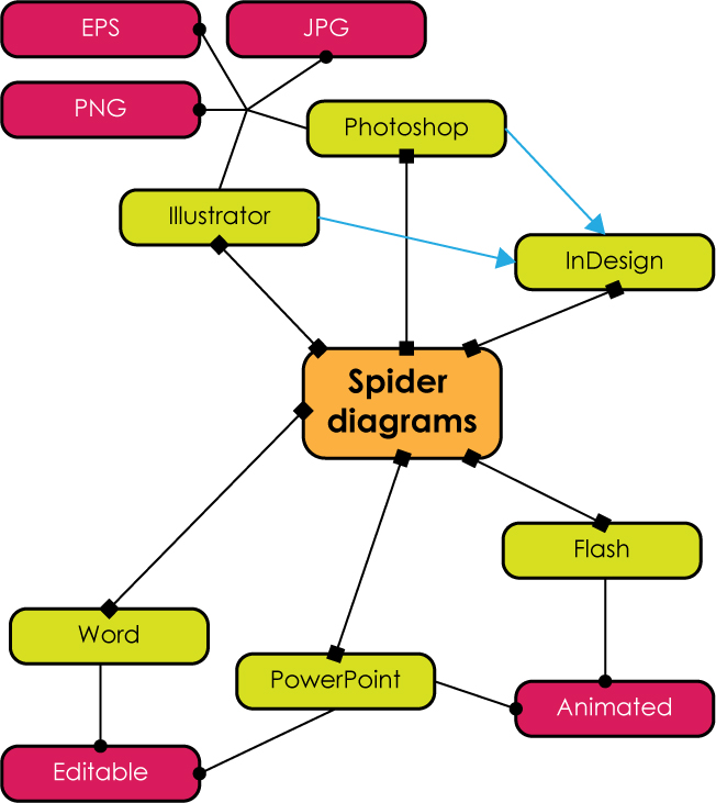 spider diagrams and similar diagrams tag publishing services